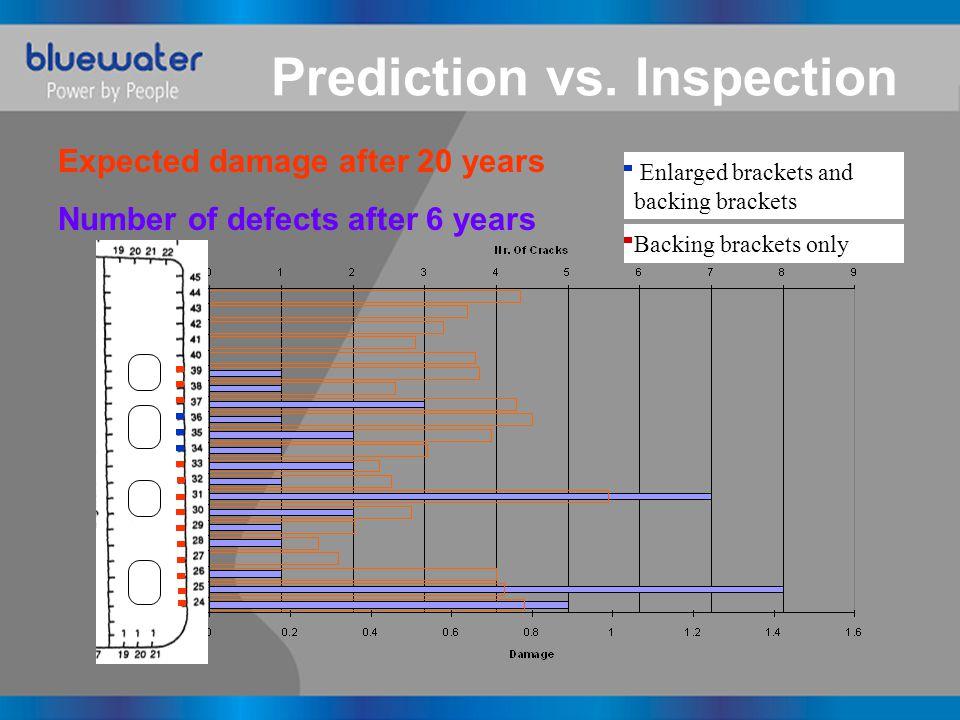 Enlarged brackets and backing brackets Prediction vs.