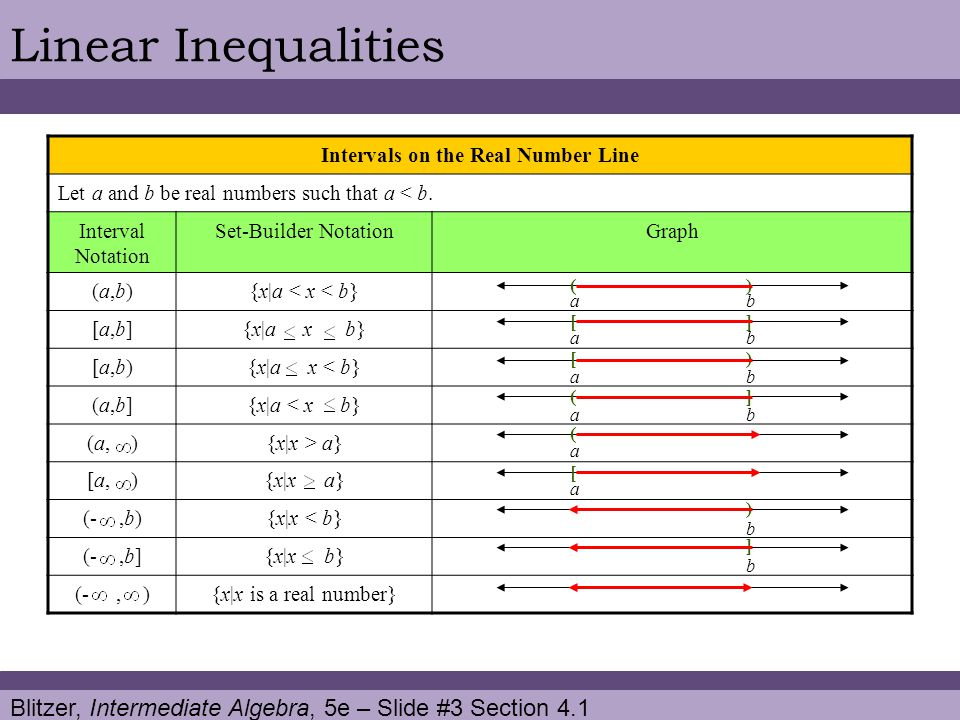 Blitzer, Intermediate Algebra, 5e – Slide #14 Section 4.1 Linear InequalitiesCONTINUED 3) Isolate the variable and solve.