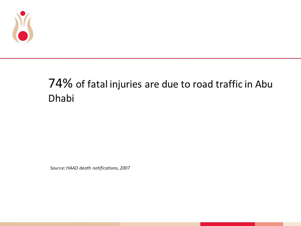 74% of fatal injuries are due to road traffic in Abu Dhabi Source: HAAD death notifications, 2007