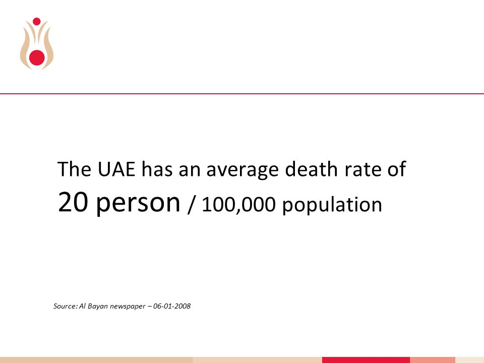 The UAE has an average death rate of 20 person / 100,000 population Source: Al Bayan newspaper – 06-01-2008