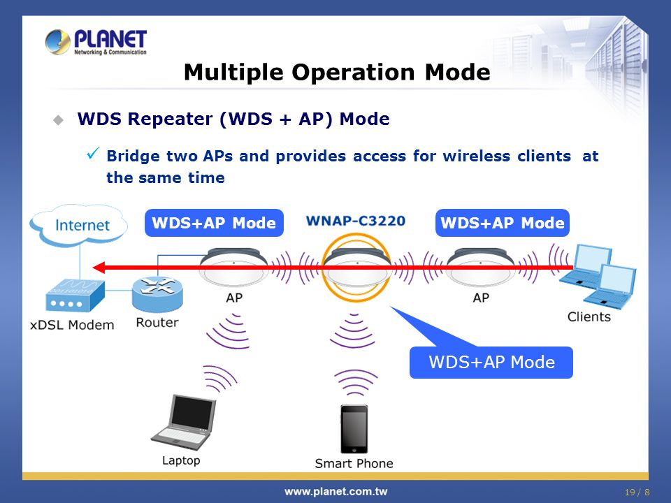 19 / 8 Multiple Operation Mode  WDS Repeater (WDS + AP) Mode Bridge two APs and provides access for wireless clients at the same time WDS+AP Mode