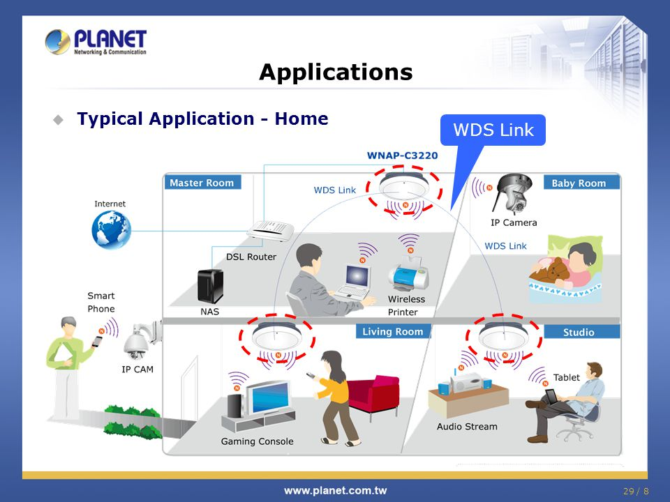 29 / 8 Applications  Typical Application - Home WDS Link