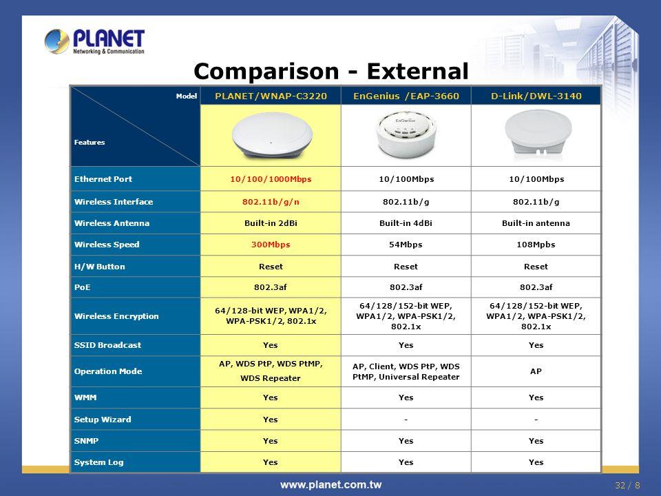 32 / 8 Comparison - External Model Features PLANET/WNAP-C3220EnGenius /EAP-3660D-Link/DWL-3140 Ethernet Port10/100/1000Mbps10/100Mbps Wireless Interfa