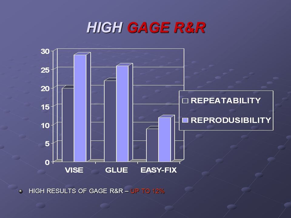 HIGH GAGE R&R HIGH RESULTS OF GAGE R&R – UP TO 12%