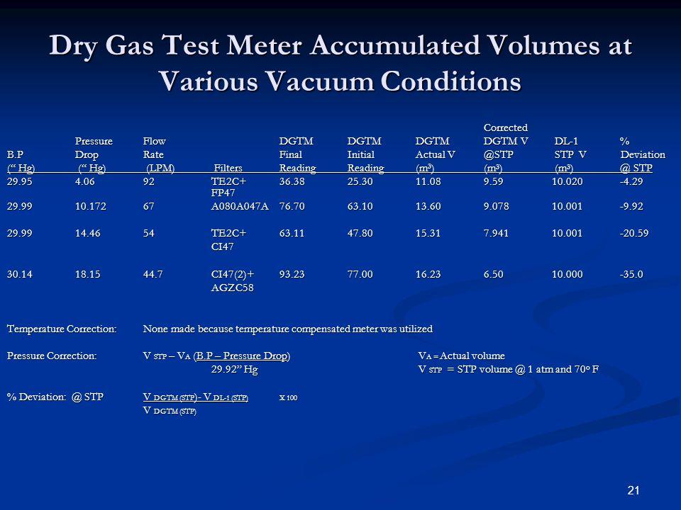 21 Dry Gas Test Meter Accumulated Volumes at Various Vacuum Conditions Corrected PressureFlowDGTMDGTMDGTMDGTM V DL-1 % B.P DropRateFinalInitialActual