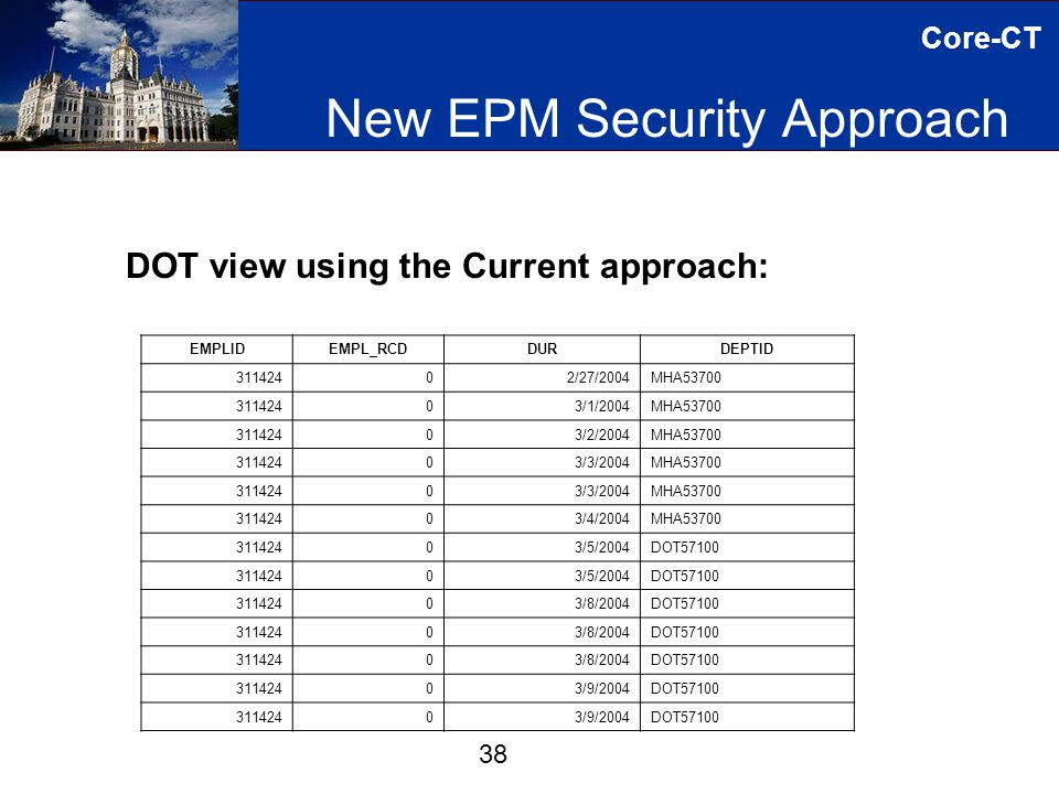 Core-CT New EPM Security Approach 38 DOT view using the Current approach: EMPLIDEMPL_RCDDURDEPTID 31142402/27/2004MHA53700 31142403/1/2004MHA53700 31142403/2/2004MHA53700 31142403/3/2004MHA53700 31142403/3/2004MHA53700 31142403/4/2004MHA53700 31142403/5/2004DOT57100 31142403/5/2004DOT57100 31142403/8/2004DOT57100 31142403/8/2004DOT57100 31142403/8/2004DOT57100 31142403/9/2004DOT57100 31142403/9/2004DOT57100