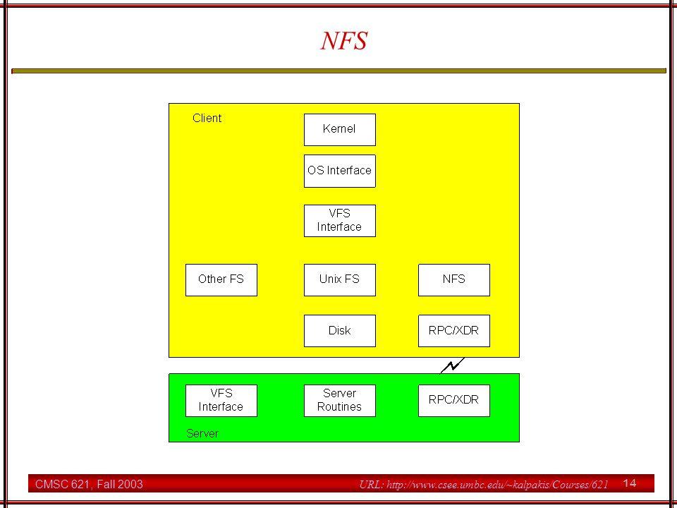 CMSC 621, Fall 2003 14 URL: http://www.csee.umbc.edu/~kalpakis/Courses/621 NFS