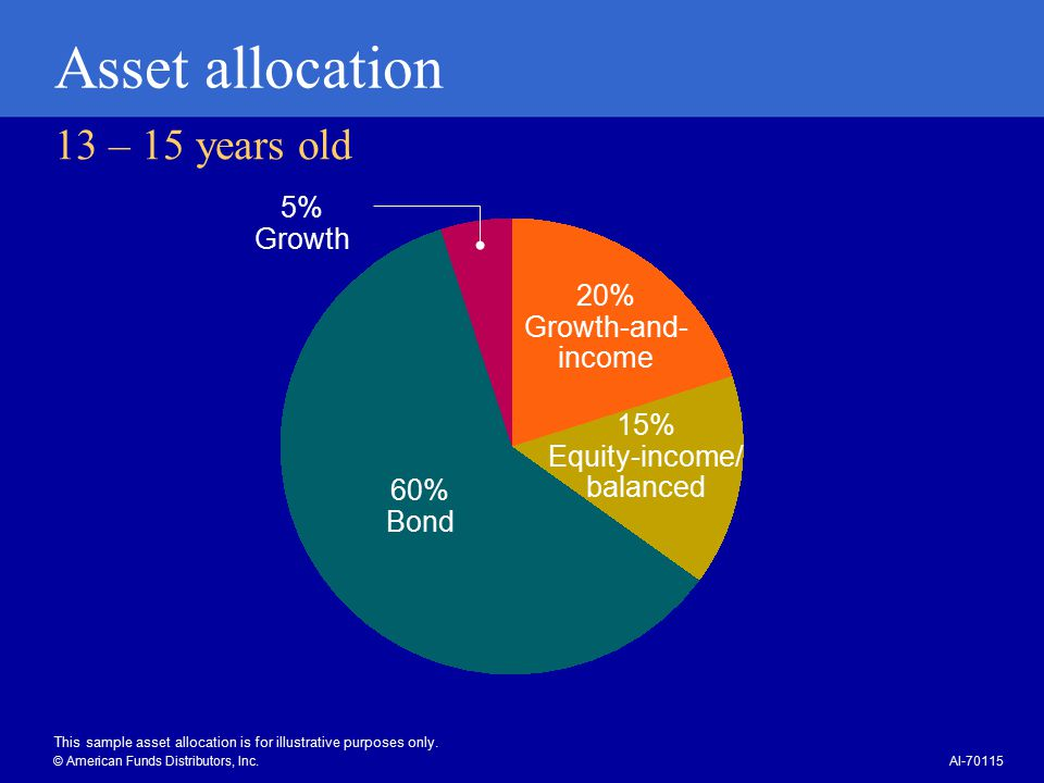 13 – 15 years old Asset allocation 5% Growth 15% Equity-income/ balanced 20% Growth-and- income 60% Bond This sample asset allocation is for illustrative purposes only.