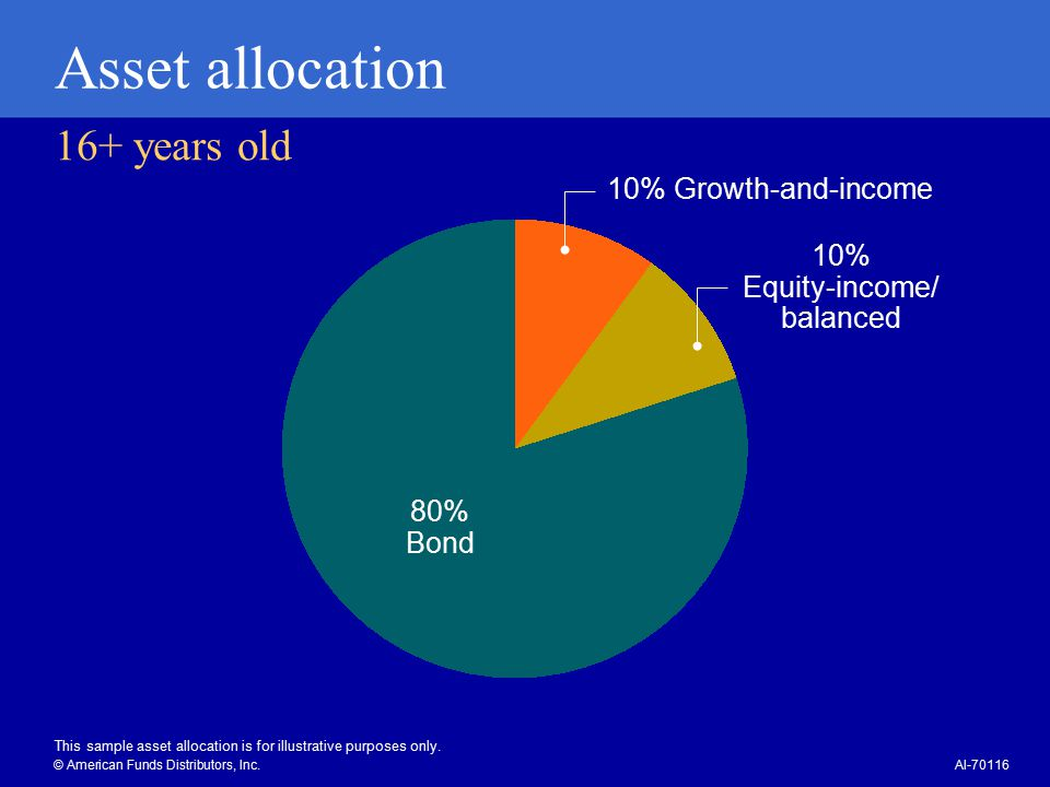 16+ years old Asset allocation This sample asset allocation is for illustrative purposes only.
