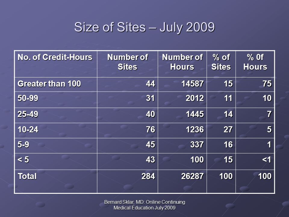 Bernard Sklar, MD: Online Continuing Medical Education July 2009 Size of Sites – July 2009 No.