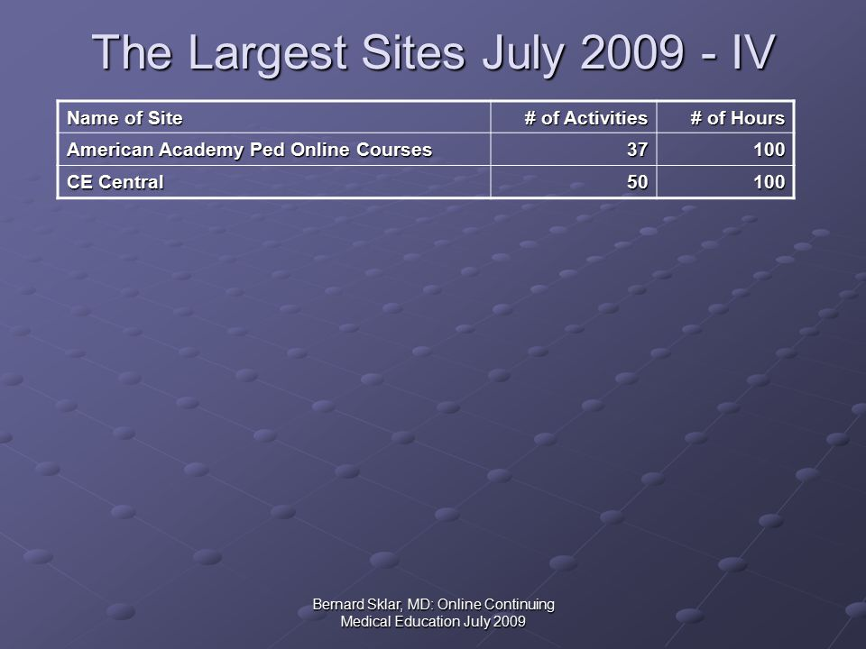 Bernard Sklar, MD: Online Continuing Medical Education July 2009 The Largest Sites July 2009 - IV Name of Site # of Activities # of Hours American Academy Ped Online Courses 37100 CE Central 50100