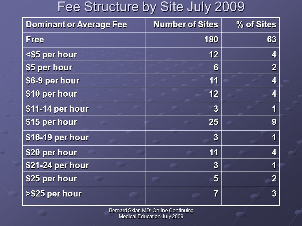 Bernard Sklar, MD: Online Continuing Medical Education July 2009 Fee Structure by Site July 2009 Dominant or Average Fee Number of Sites % of Sites Free18063 <$5 per hour 124 $5 per hour 62 $6-9 per hour 114 $10 per hour 124 $11-14 per hour 31 $15 per hour 259 $16-19 per hour 31 $20 per hour 114 $21-24 per hour 31 $25 per hour 52 >$25 per hour 73