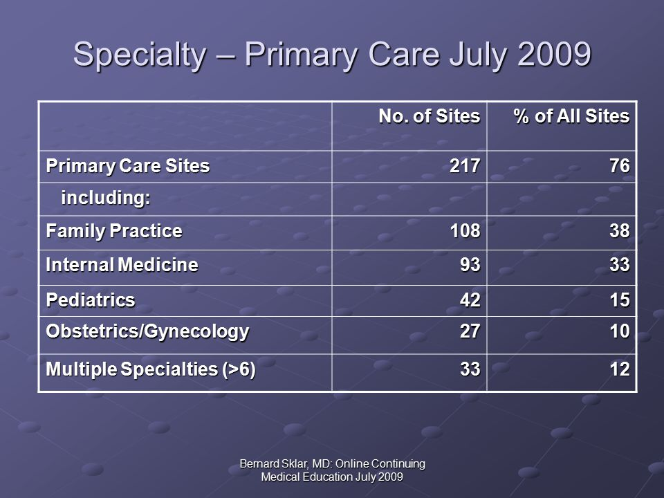 Bernard Sklar, MD: Online Continuing Medical Education July 2009 Specialty – Primary Care July 2009 No.