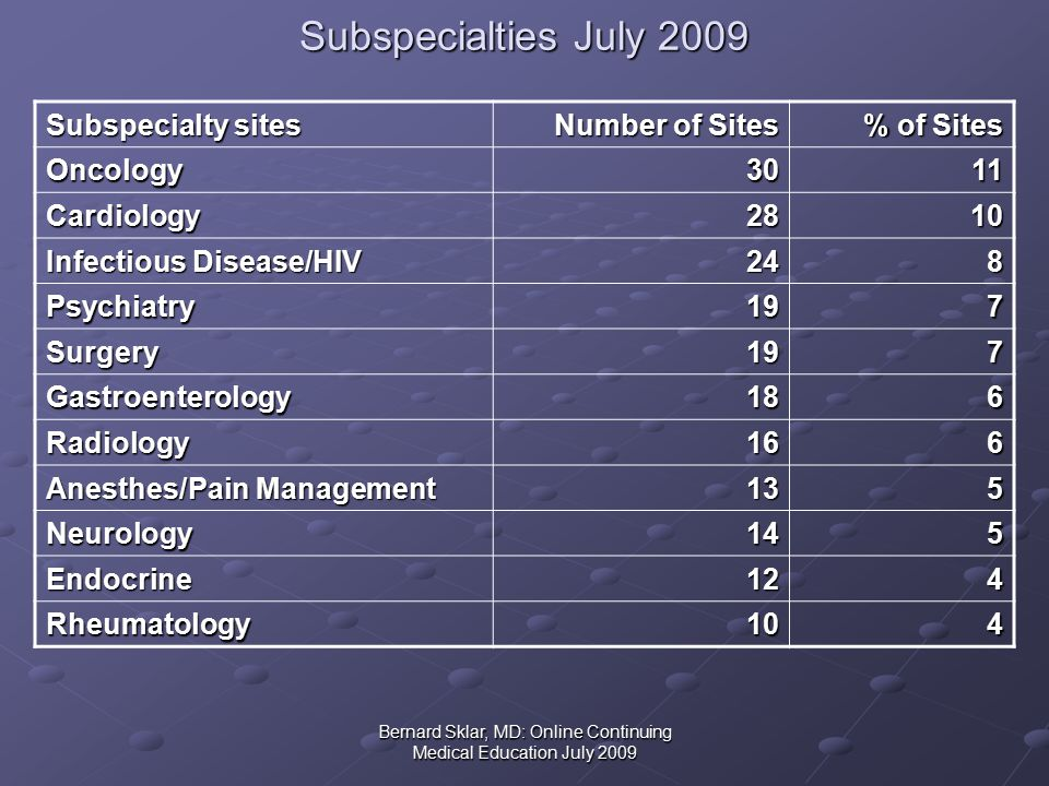 Bernard Sklar, MD: Online Continuing Medical Education July 2009 Subspecialties July 2009 Subspecialty sites Number of Sites % of Sites Oncology3011 Cardiology2810 Infectious Disease/HIV 248 Psychiatry197 Surgery197 Gastroenterology186 Radiology166 Anesthes/Pain Management 135 Neurology145 Endocrine124 Rheumatology104