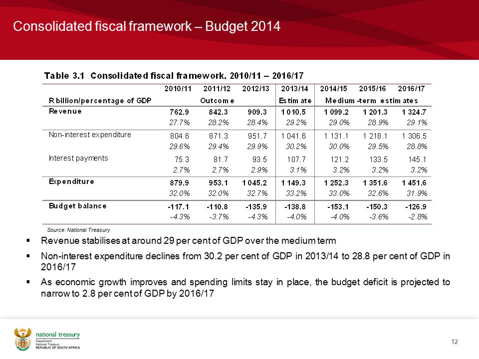 Consolidated fiscal framework – Budget 2014 12  Revenue stabilises at around 29 per cent of GDP over the medium term  Non-interest expenditure declines from 30.2 per cent of GDP in 2013/14 to 28.8 per cent of GDP in 2016/17  As economic growth improves and spending limits stay in place, the budget deficit is projected to narrow to 2.8 per cent of GDP by 2016/17 Source: National Treasury