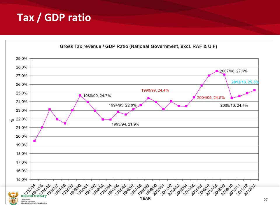 Tax / GDP ratio 27