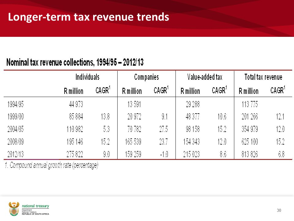 Longer-term tax revenue trends 30