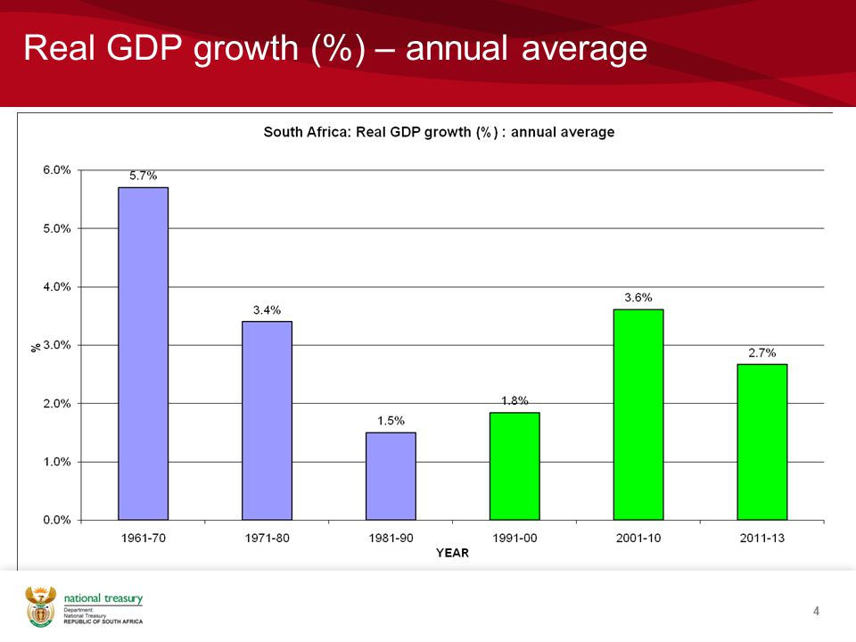 Real GDP growth (%) – annual average 4