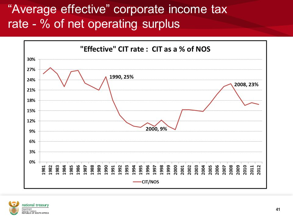 Average effective corporate income tax rate - % of net operating surplus 41