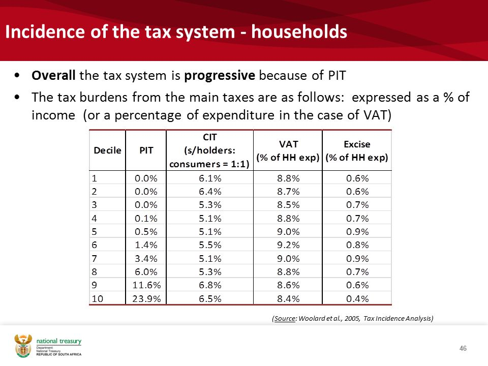 Incidence of the tax system - households Overall the tax system is progressive because of PIT The tax burdens from the main taxes are as follows: expressed as a % of income (or a percentage of expenditure in the case of VAT) 46 (Source: Woolard et al., 2005, Tax Incidence Analysis)