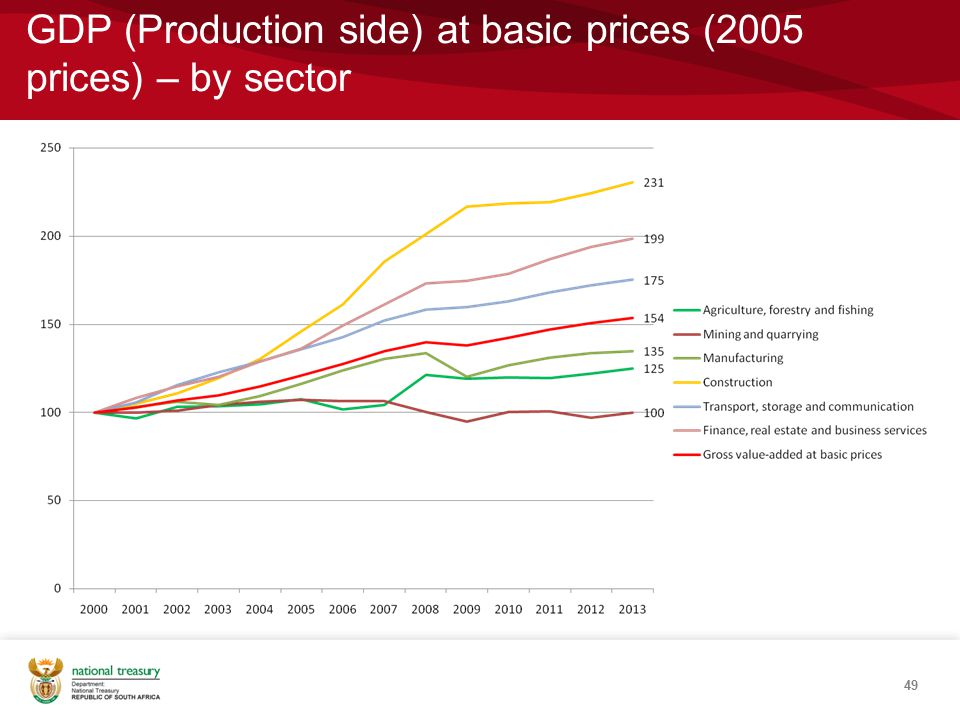 GDP (Production side) at basic prices (2005 prices) – by sector 49