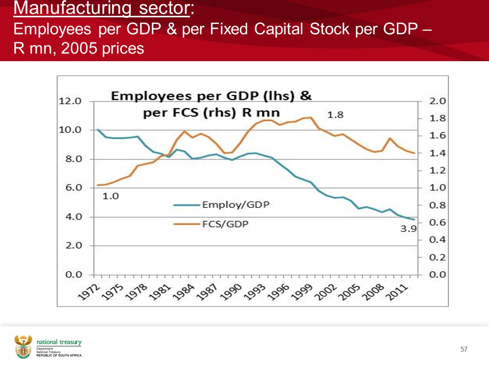 Manufacturing sector: Employees per GDP & per Fixed Capital Stock per GDP – R mn, 2005 prices 57