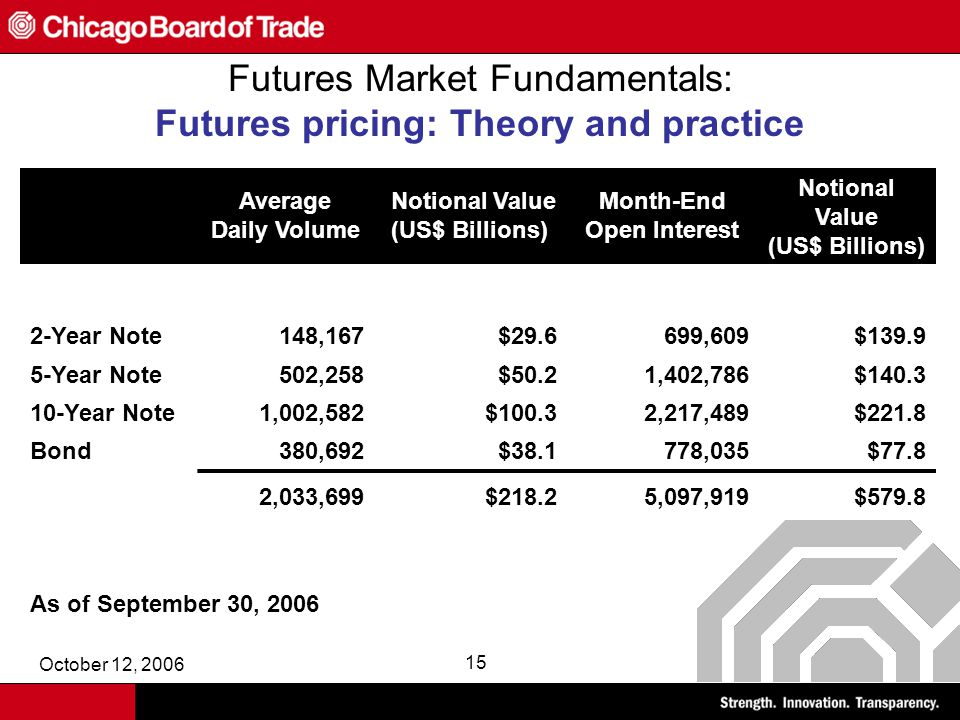 October 12, 2006 15 Futures Market Fundamentals: Futures pricing: Theory and practice Average Daily Volume Notional Value (US$ Billions) Month-End Open Interest Notional Value (US$ Billions) 2-Year Note148,167$29.6699,609$139.9 5-Year Note502,258$50.21,402,786$140.3 10-Year Note1,002,582$100.32,217,489$221.8 Bond380,692$38.1778,035$77.8 2,033,699$218.25,097,919$579.8 As of September 30, 2006