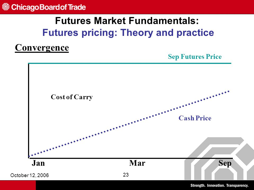 October 12, 2006 23 Futures Market Fundamentals: Futures pricing: Theory and practice Cash Price Sep Futures Price Convergence JanMarSep Cost of Carry