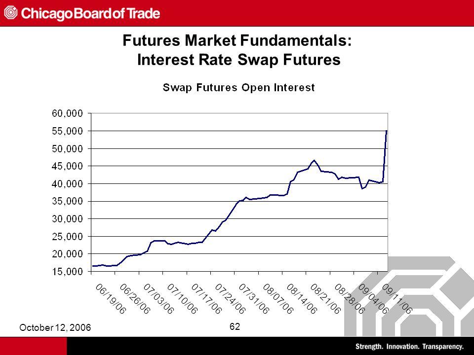 October 12, 2006 62 Futures Market Fundamentals: Interest Rate Swap Futures