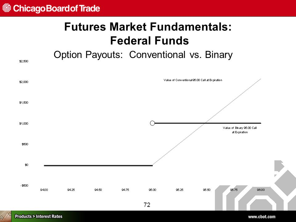 72 Option Payouts: Conventional vs. Binary Futures Market Fundamentals: Federal Funds