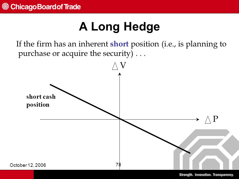 October 12, 2006 78 A Long Hedge If the firm has an inherent short position (i.e., is planning to purchase or acquire the security)...