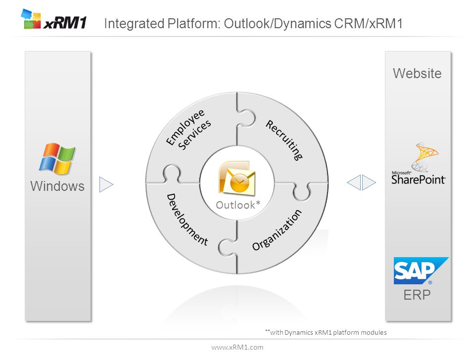 www.xRM1.com Integrated Platform: Outlook/Dynamics CRM/xRM1 Windows Website ERP Website ERP Outlook* ** with Dynamics xRM1 platform modules