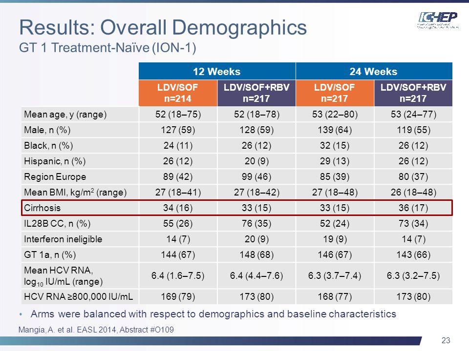23 Arms were balanced with respect to demographics and baseline characteristics 12 Weeks24 Weeks LDV/SOF n=214 LDV/SOF+RBV n=217 LDV/SOF n=217 LDV/SOF+RBV n=217 Mean age, y (range)52 (18–75)52 (18–78)53 (22–80)53 (24–77) Male, n (%)127 (59)128 (59)139 (64)119 (55) Black, n (%)24 (11)26 (12)32 (15)26 (12) Hispanic, n (%)26 (12)20 (9)29 (13)26 (12) Region Europe89 (42)99 (46)85 (39)80 (37) Mean BMI, kg/m 2 (range)27 (18–41)27 (18–42)27 (18–48)26 (18–48) Cirrhosis34 (16)33 (15) 36 (17) IL28B CC, n (%)55 (26)76 (35)52 (24)73 (34) Interferon ineligible14 (7)20 (9)19 (9)14 (7) GT 1a, n (%)144 (67)148 (68)146 (67)143 (66) Mean HCV RNA, log 10 IU/mL (range) 6.4 (1.6–7.5)6.4 (4.4–7.6)6.3 (3.7–7.4)6.3 (3.2–7.5) HCV RNA ≥800,000 IU/mL169 (79)173 (80)168 (77)173 (80) Mangia, A.