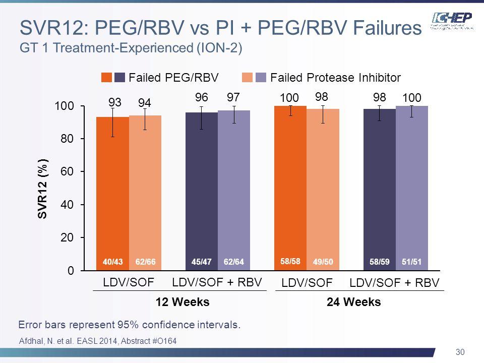 30 Failed PEG/RBVFailed Protease Inhibitor SVR12 (%) 40/43 62/6645/4762/64 58/58 49/50 58/59 51/51 12 Weeks24 Weeks LDV/SOF + RBV LDV/SOF Afdhal, N.
