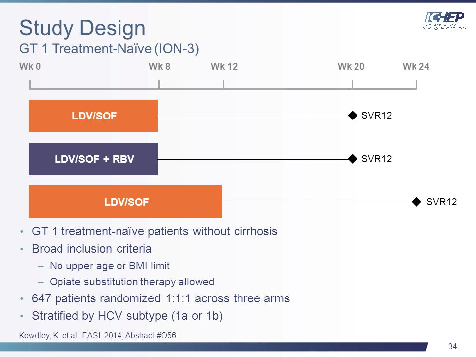 34 GT 1 treatment-naïve patients without cirrhosis Broad inclusion criteria –No upper age or BMI limit –Opiate substitution therapy allowed 647 patients randomized 1:1:1 across three arms Stratified by HCV subtype (1a or 1b) LDV/SOF LDV/SOF + RBV Wk 0 Wk 8Wk 12Wk 24Wk 20 SVR12 Kowdley, K.