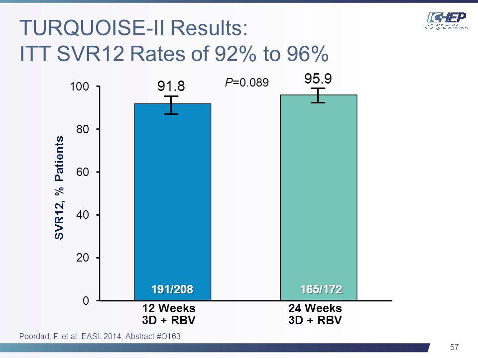 57 SVR12, % Patients 12 Weeks 3D + RBV 91.8 191/208 95.9 165/172 24 Weeks 3D + RBV P=0.089 Poordad, F.