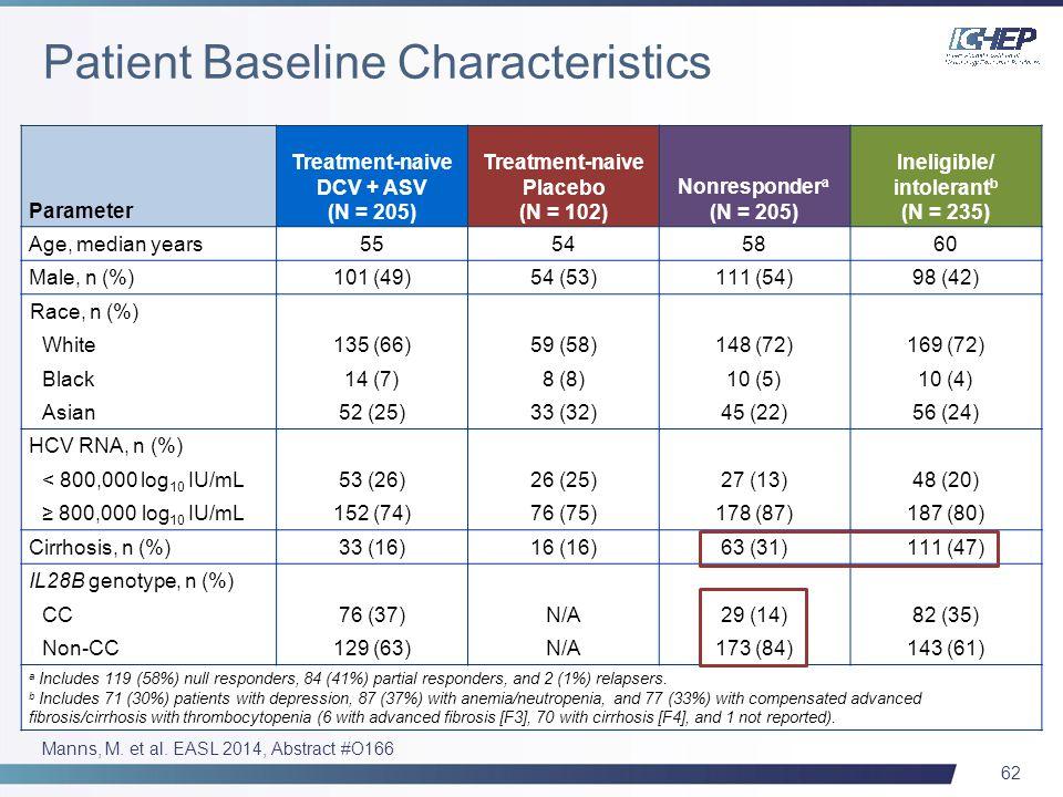 62 Parameter Treatment-naive DCV + ASV (N = 205) Treatment-naive Placebo (N = 102) Nonresponder a (N = 205) Ineligible/ intolerant b (N = 235) Age, median years55545860 Male, n (%)101 (49)54 (53)111 (54)98 (42) Race, n (%) White135 (66)59 (58)148 (72)169 (72) Black14 (7)8 (8)10 (5)10 (4) Asian52 (25)33 (32)45 (22)56 (24) HCV RNA, n (%) < 800,000 log 10 IU/mL53 (26)26 (25)27 (13)48 (20) ≥ 800,000 log 10 IU/mL152 (74)76 (75)178 (87)187 (80) Cirrhosis, n (%)33 (16)16 (16)63 (31)111 (47) IL28B genotype, n (%) CC76 (37)N/A29 (14)82 (35) Non-CC129 (63)N/A173 (84)143 (61) a Includes 119 (58%) null responders, 84 (41%) partial responders, and 2 (1%) relapsers.