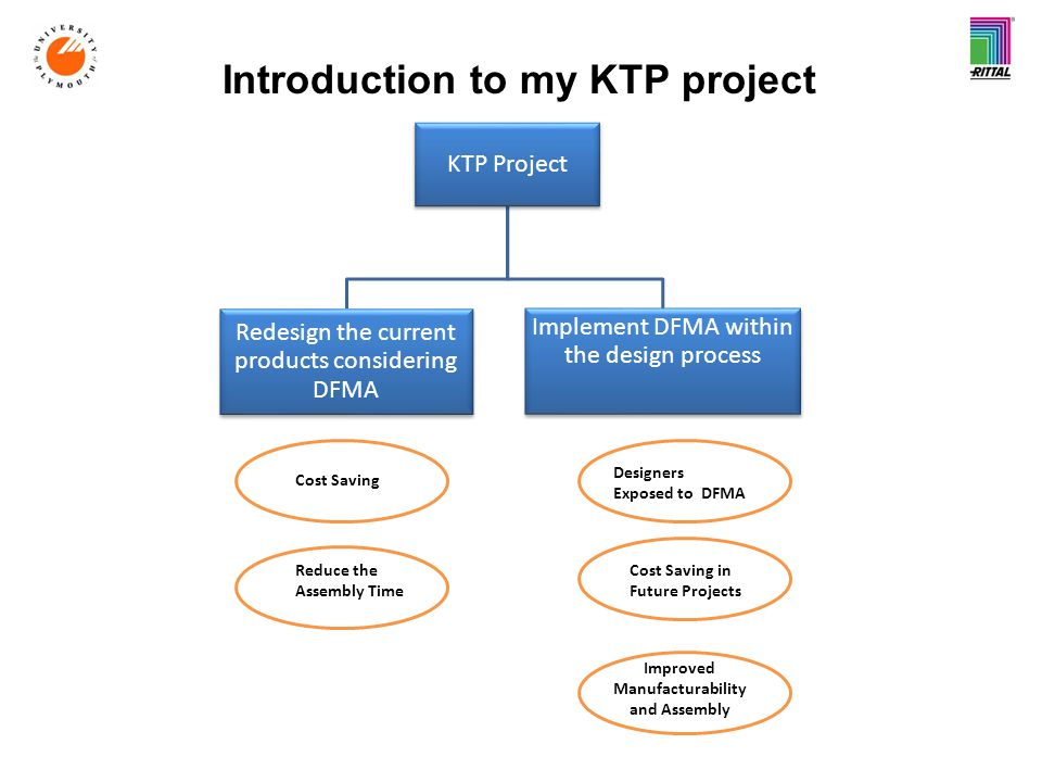 Introduction to my KTP project KTP Project Redesign the current products considering DFMA Implement DFMA within the design process Reduce the Assembly Time Cost Saving Designers Exposed to DFMA Cost Saving in Future Projects Improved Manufacturability and Assembly