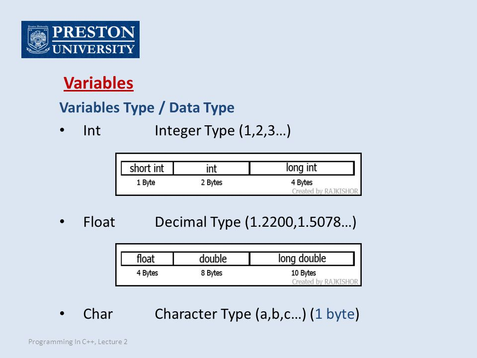 Programming In C++, Lecture 2 Variables Type / Data Type IntInteger Type (1,2,3…) FloatDecimal Type (1.2200,1.5078…) CharCharacter Type (a,b,c…) (1 byte) Variables
