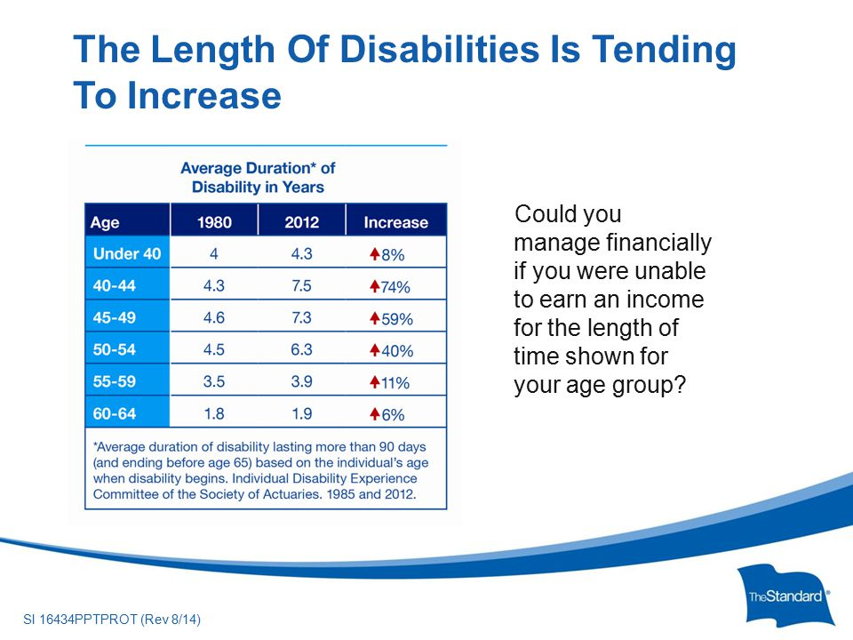 © 2010 Standard Insurance ny SI 16434PPTPROT (Rev 8/14) The Length Of Disabilities Is Tending To Increase Could you manage financially if you were unable to earn an income for the length of time shown for your age group