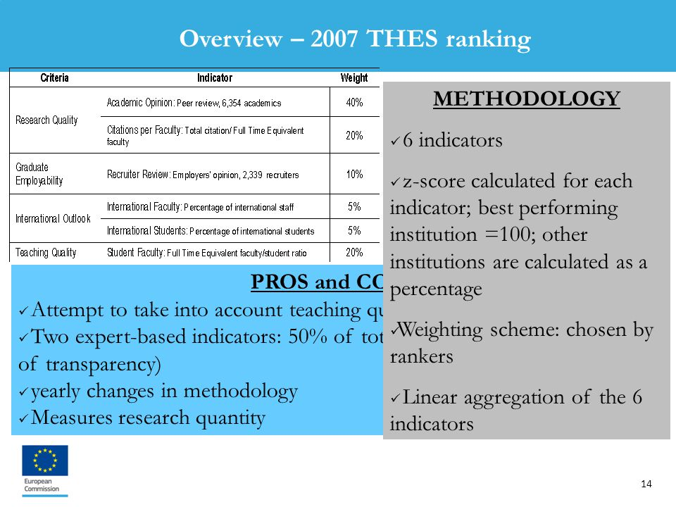 14 PROS and CONS Attempt to take into account teaching quality Two expert-based indicators: 50% of total (Subjective indicators, lack of transparency) yearly changes in methodology Measures research quantity METHODOLOGY 6 indicators z-score calculated for each indicator; best performing institution =100; other institutions are calculated as a percentage Weighting scheme: chosen by rankers Linear aggregation of the 6 indicators Overview – 2007 THES ranking
