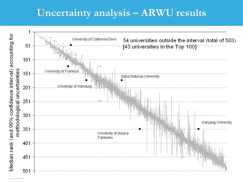 37 Uncertainty analysis – ARWU results