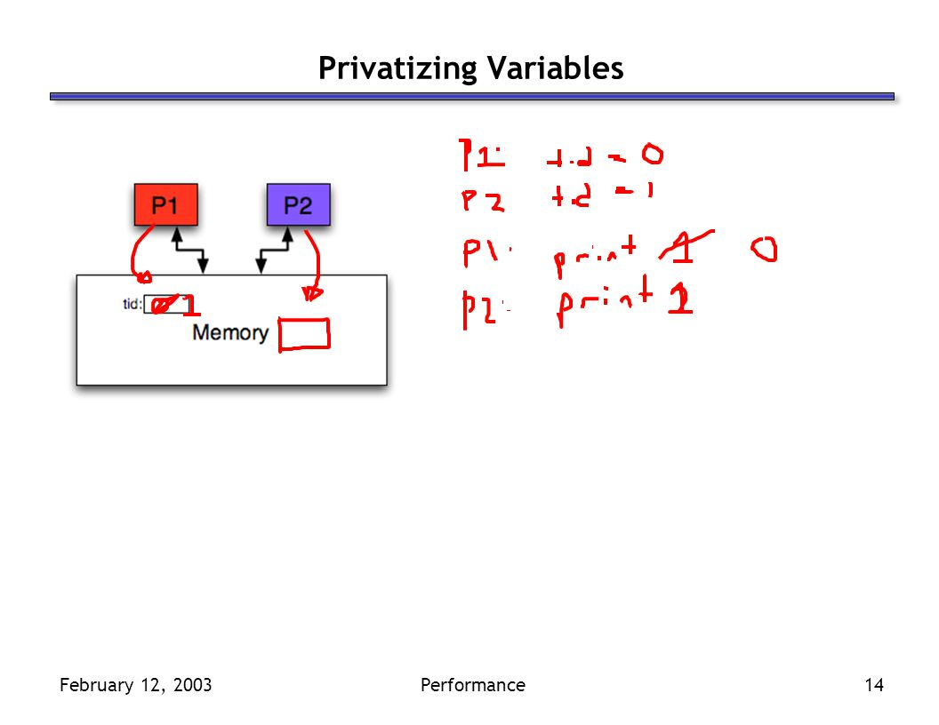 February 12, 2003Performance14 Privatizing Variables