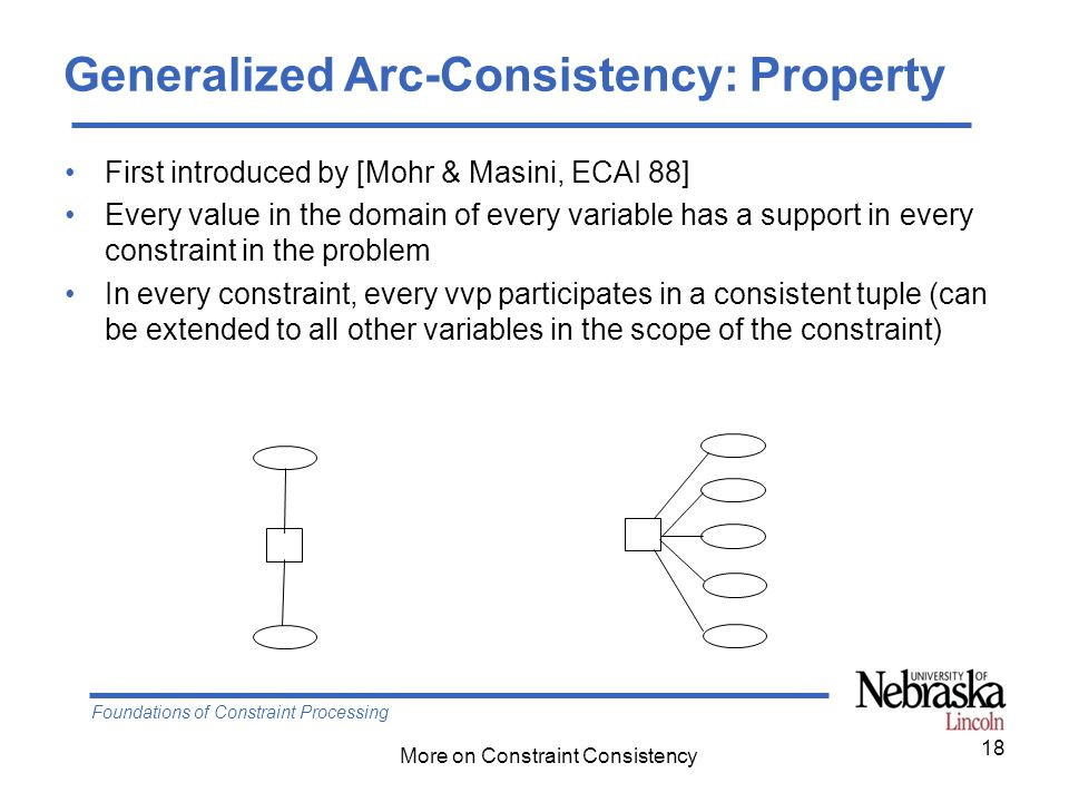 Foundations of Constraint Processing More on Constraint Consistency First introduced by [Mohr & Masini, ECAI 88] Every value in the domain of every variable has a support in every constraint in the problem In every constraint, every vvp participates in a consistent tuple (can be extended to all other variables in the scope of the constraint) 18 Generalized Arc-Consistency: Property