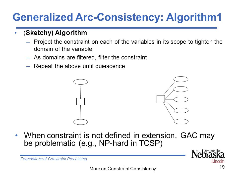Foundations of Constraint Processing More on Constraint Consistency 19 Generalized Arc-Consistency: Algorithm1 (Sketchy) Algorithm –Project the constr