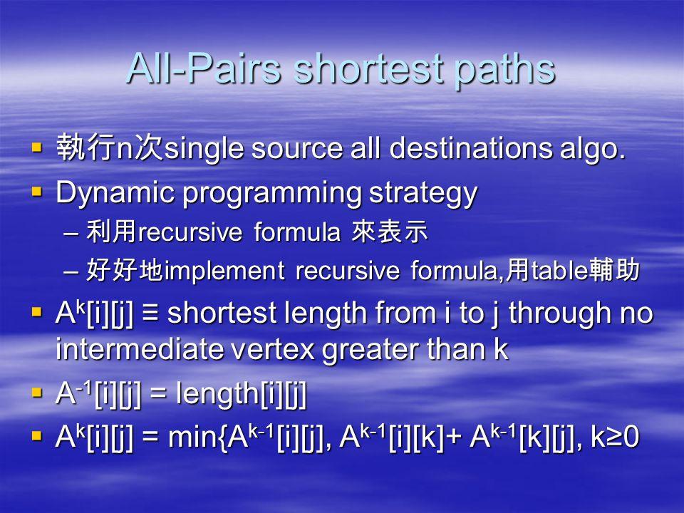 AllLengths() Void AllLength(int n) { int i,j,k; for(i=0;i<n;i++) for(j=0;j<n;j++) a[i][j] = length[i][j]; for(k=0;k<n;k++) for(i=0;i<n;i++) for(j=0;j<n;j++) if((a[i][k]+a[k][j])<a[i][j]) a[i][j] = a[i][k]+a[k][j]; } O(n^3) 01 2 6 4 2 11 3