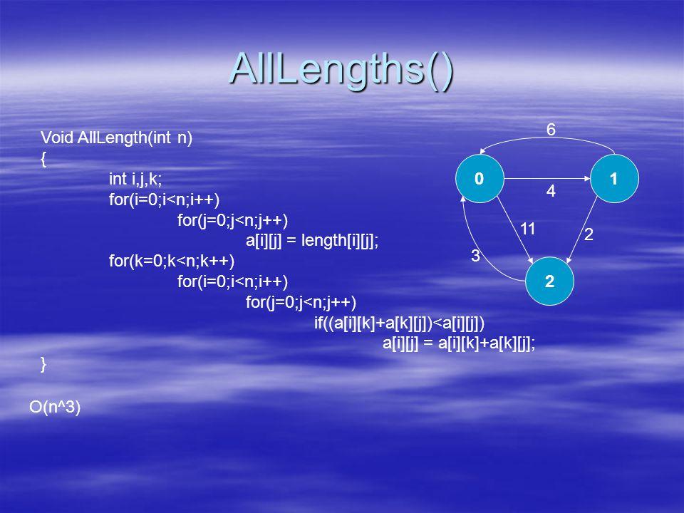 AllLengths() Void AllLength(int n) { int i,j,k; for(i=0;i<n;i++) for(j=0;j<n;j++) a[i][j] = length[i][j]; for(k=0;k<n;k++) for(i=0;i<n;i++) for(j=0;j<