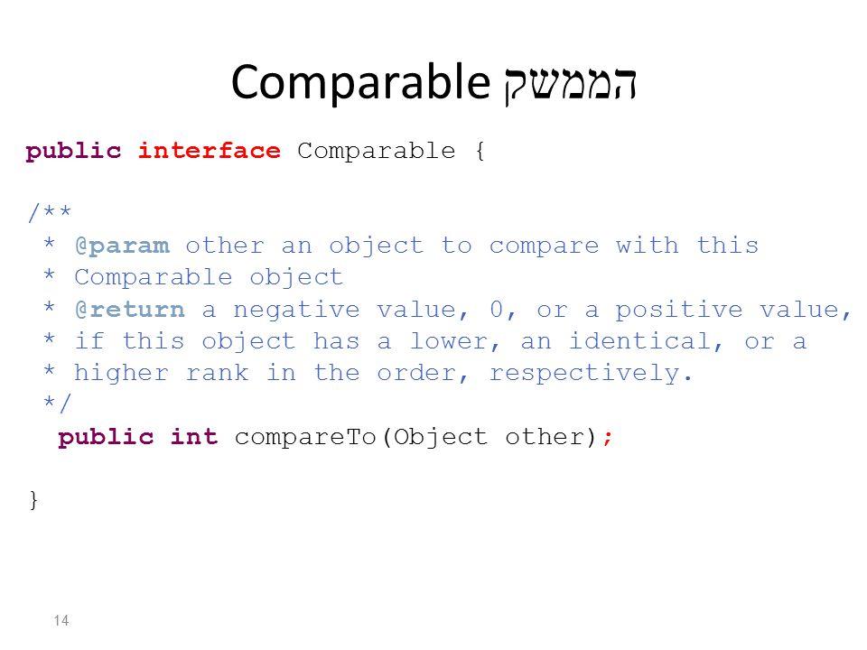 הממשק Comparable public interface Comparable { /** * @param other an object to compare with this * Comparable object * @return a negative value, 0, or a positive value, * if this object has a lower, an identical, or a * higher rank in the order, respectively.