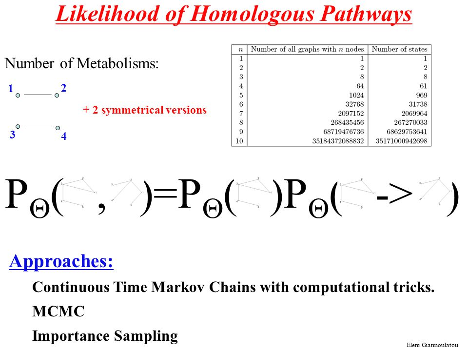 Likelihood of Homologous Pathways Number of Metabolisms: 1 2 3 4 + 2 symmetrical versions P  (, )=P  ( )P  ( -> ) Eleni Giannoulatou Approaches: Continuous Time Markov Chains with computational tricks.