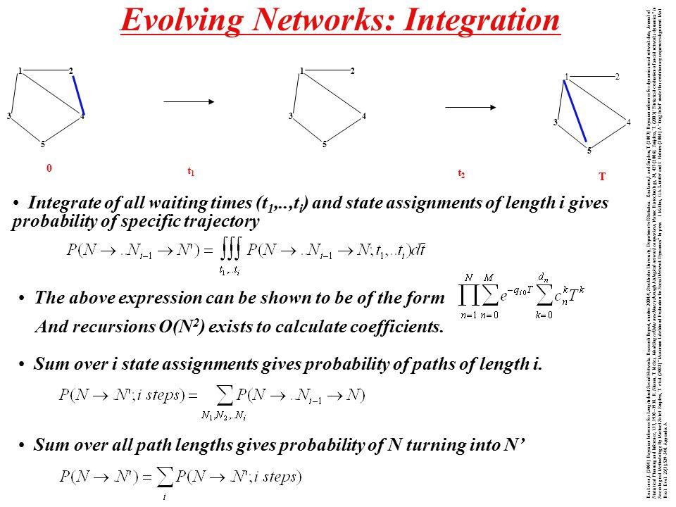 12 34 5 12 34 5 12 34 5 0 t1t1 t2t2 T Evolving Networks: Integration Koskinen,J.